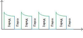 зарядно-разрядное устройство для тяговых АКБ