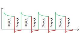 универсальное зарядно-разрядное устройство